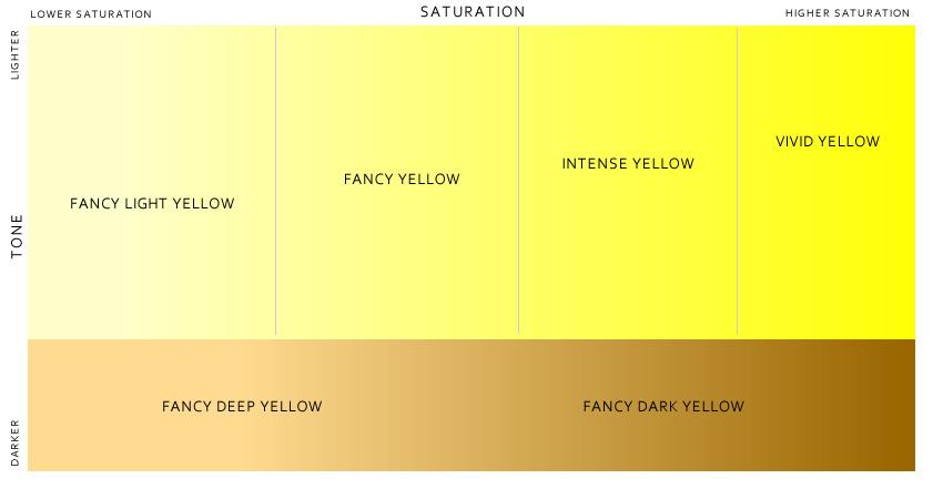 Yellow Diamond Color Grading